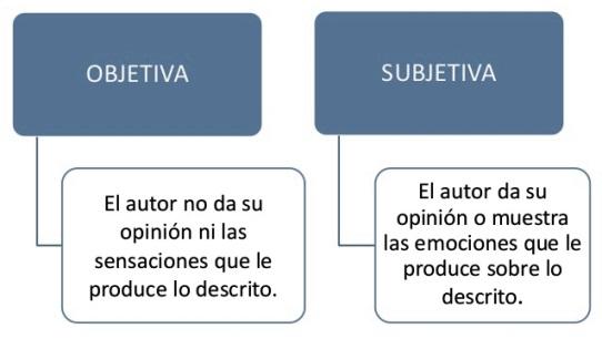 Diferencias entre la descripción objetiva y subjetiva